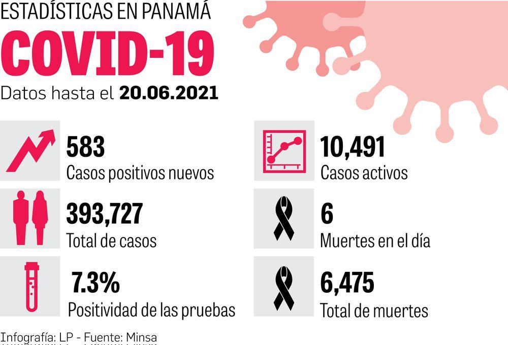 Panamá experimenta progresivo aumento del porcentaje de positividad