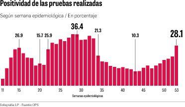 La positividad de casos de Covid-19 aumentó a 28.1%