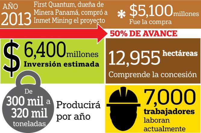 Minera Panamá tiene 20 años más para operar