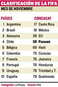Panamá, en el puesto número 58