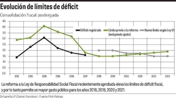 Canal, inversión y mina impulsarán PIB en 2019