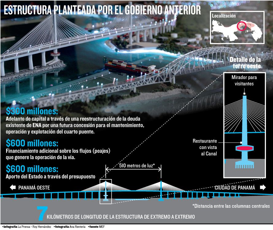 Modificarán financiamiento del cuarto puente