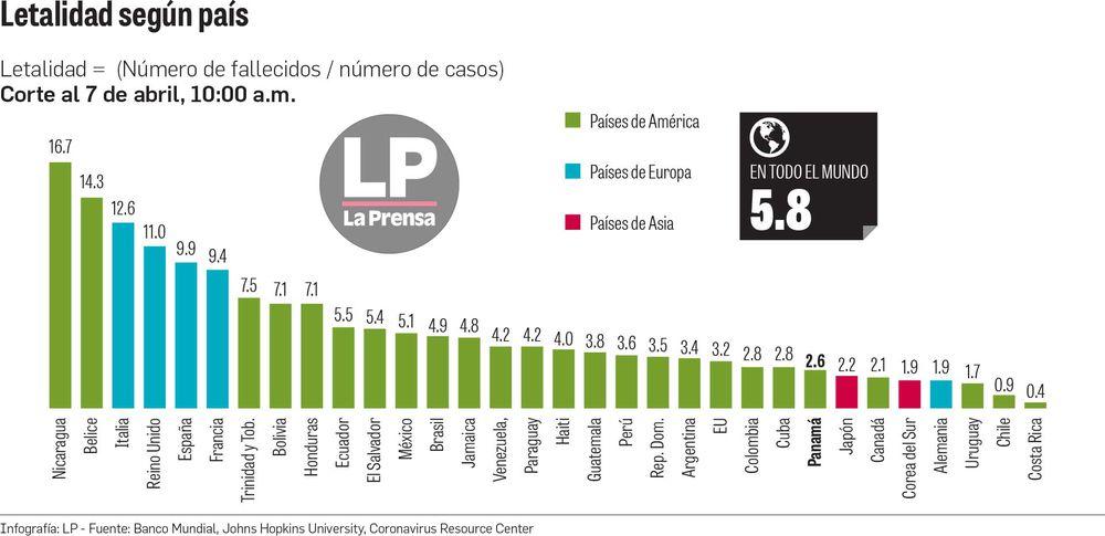 Panamá: la mayor tasa de fallecidos del Covid-19 en América Latina. ¿Por qué?