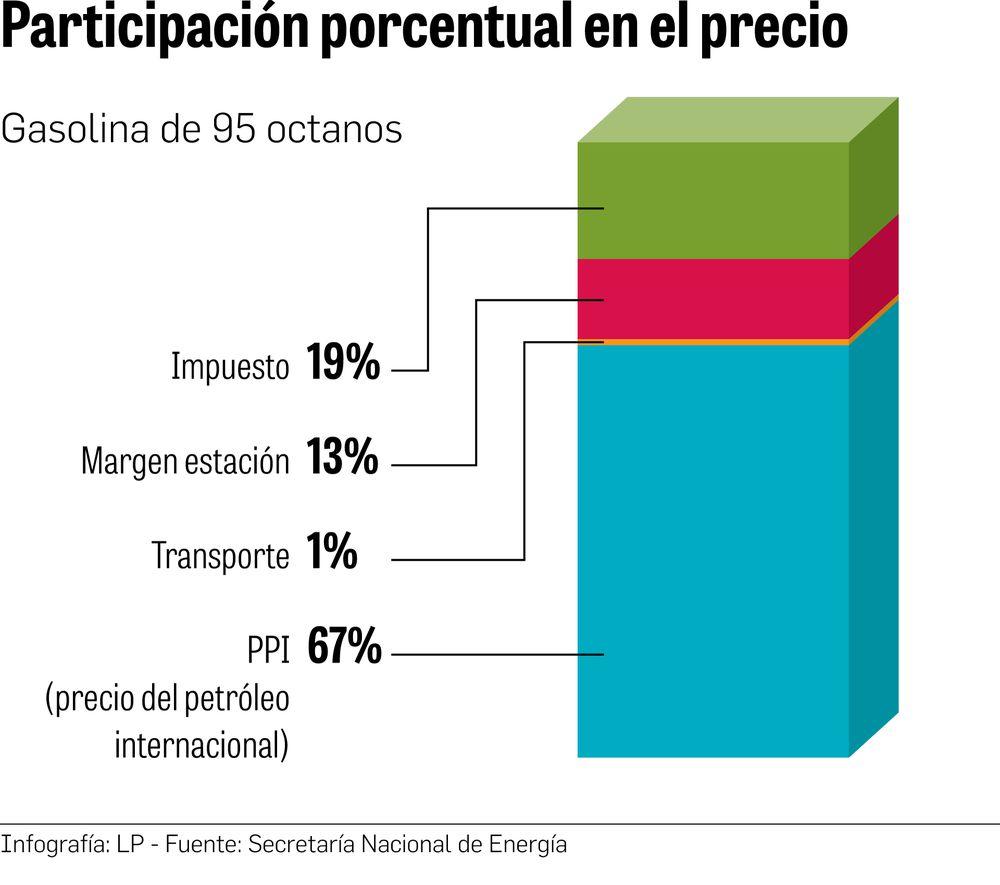 Pronóstico apunta al alza  en precios del petróleo y derivados
