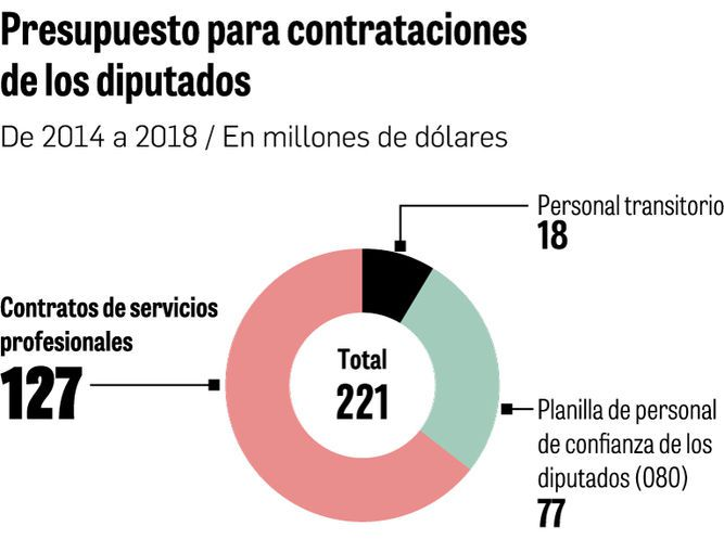 2017: cada diputado dispuso de $1 millón
