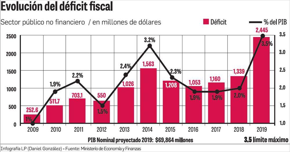 Déficit fiscal marcaría récord