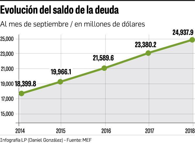 Deuda sube a $24,937 millones