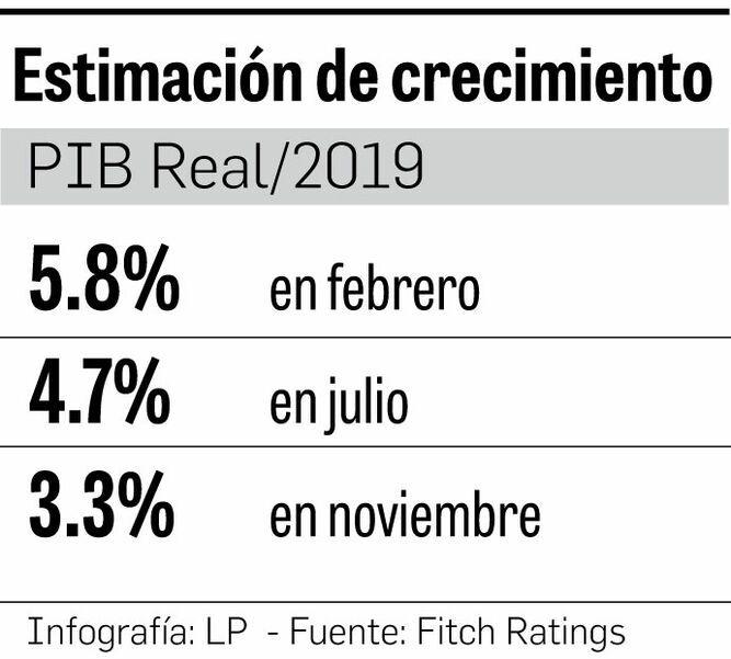 Fitch rebaja estimación de crecimiento de Panamá