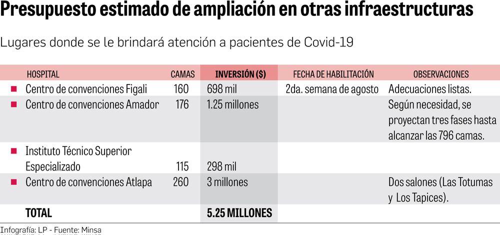 $5.2 millones para habilitar más camas para pacientes con Covid-19