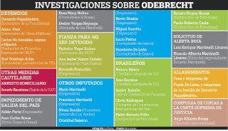 Carlos Ho González, proyectos y coimas de Odebrecht