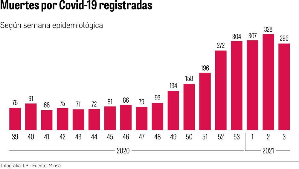 Panamá reduce 30.3%, en una semana, los nuevos contagios del coronavirus