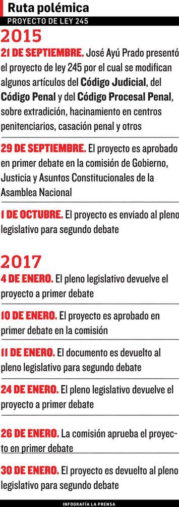 Debate del proyecto de ley 245 se reanudará el próximo lunes 6 de febrero
