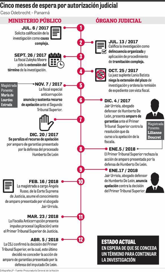 Corte Suprema de Justicia quita traba en caso Odebrecht