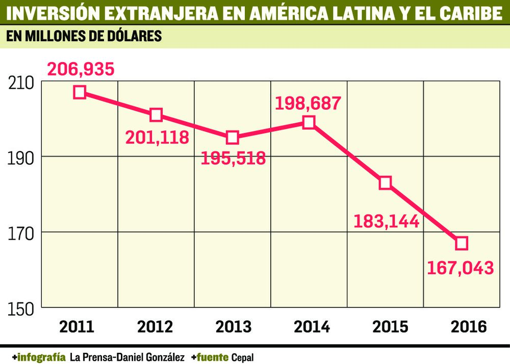 IED en la región sigue en caída