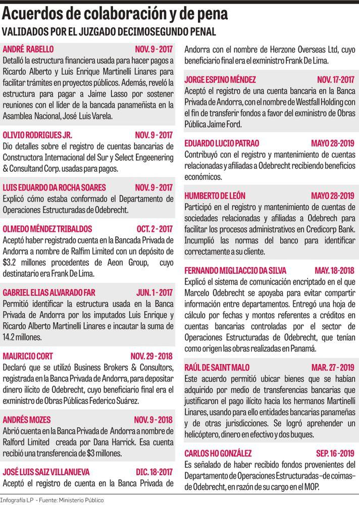 La trama Odebrecht, revelada en 14 acuerdos