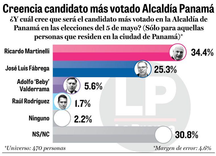 Martinelli y Fábrega, empate técnico en comicios municipales