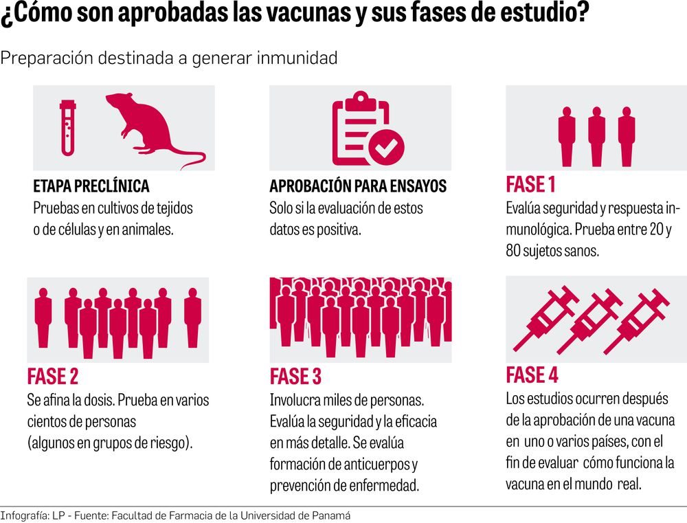 Efectividad y seguridad de vacunas serán evaluadas por científicos panameños