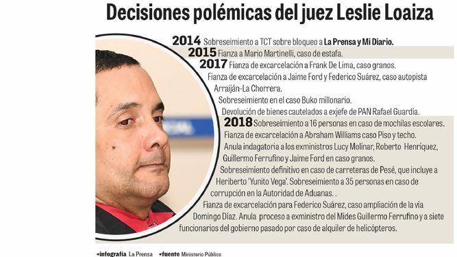 Las contradicciones del juez Loaiza en casos de alto perfil