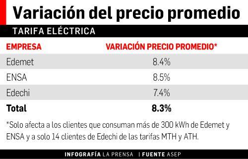 Alza de hasta 8.3% en la tarifa eléctrica