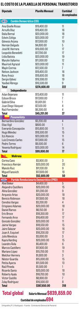 Diputados gastan $839 mil mensuales en planillas