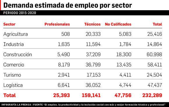 Déficit de profesionales y técnicos en Panamá