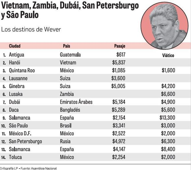 Los exóticos viajes de Franz Wever con dinero público