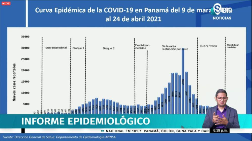 Panamá reporta 3 nuevas defunciones en las últimas horas y 368 casos positivos nuevos