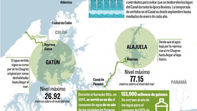 Canal de Panamá comenzó a verter agua del Alajuela