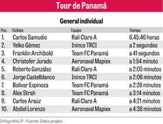 Gómez y Samudio, los protagonistas del Tour