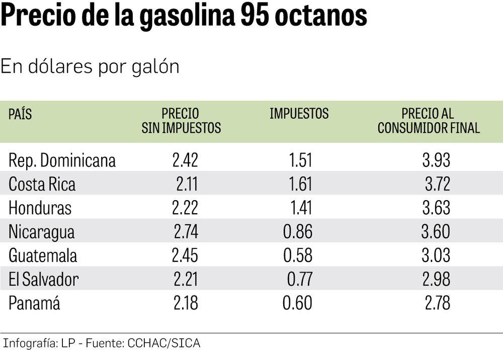 Panamá tiene los precios más bajos de combustibles de Centroamérica