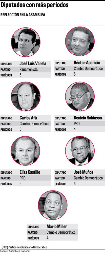 Diputados, los campeones de la reelección en Panamá
