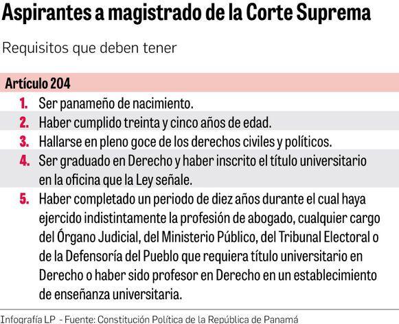 Lista de aspirantes a magistrados de la CSJ llega a 25, hasta la fecha