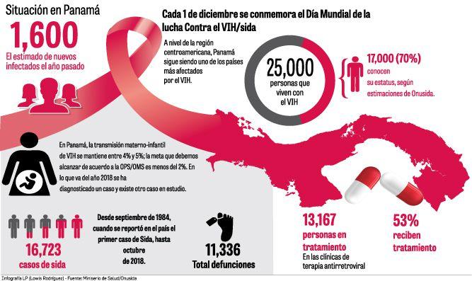 Poco avance contra el VIH/sida en Panamá
