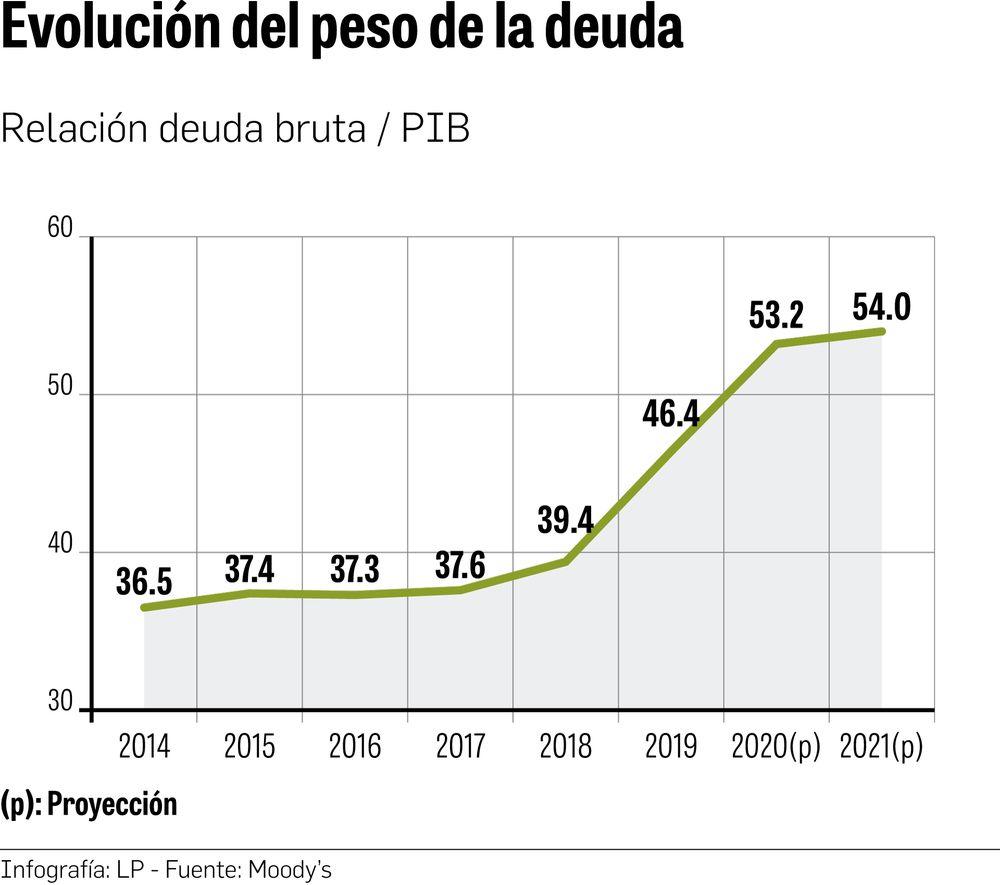 Deuda superaría el 53% del PIB este año