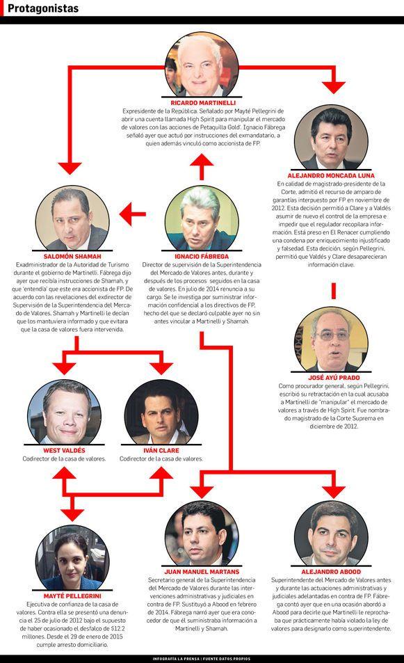 Martinelli intervino a favor de Financial Pacific desde la Presidencia