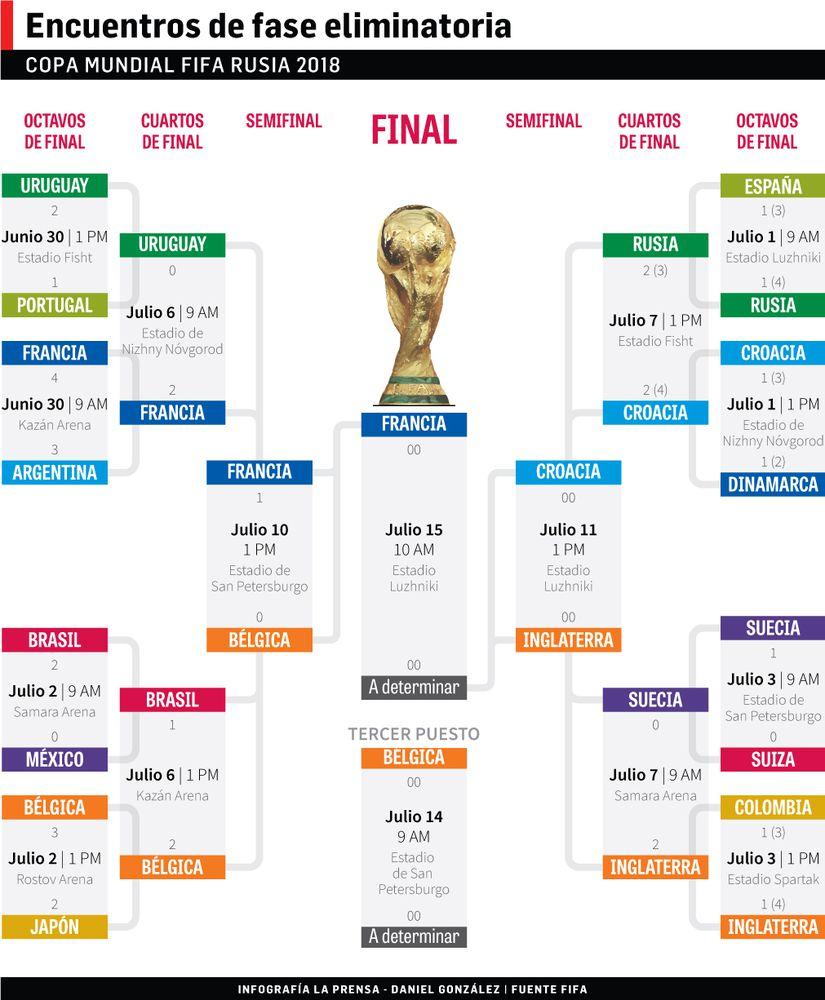 Francia vence a Bélgica y pasa a la final en el Mundial de Rusia 2018