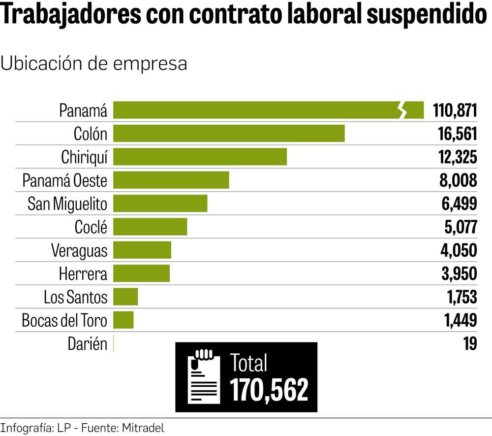 Más de 170 mil contratos laborales han sido suspendidos en el sector privado