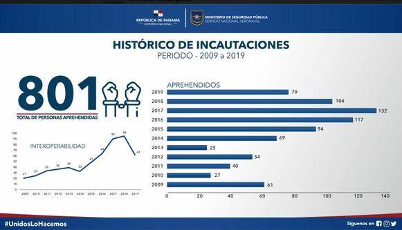 Senan reporta incremento en el decomiso de drogas en las costas panameñas