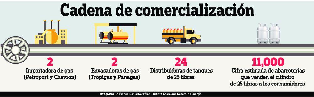 Nuevo frente de conflicto por gas subsidiado