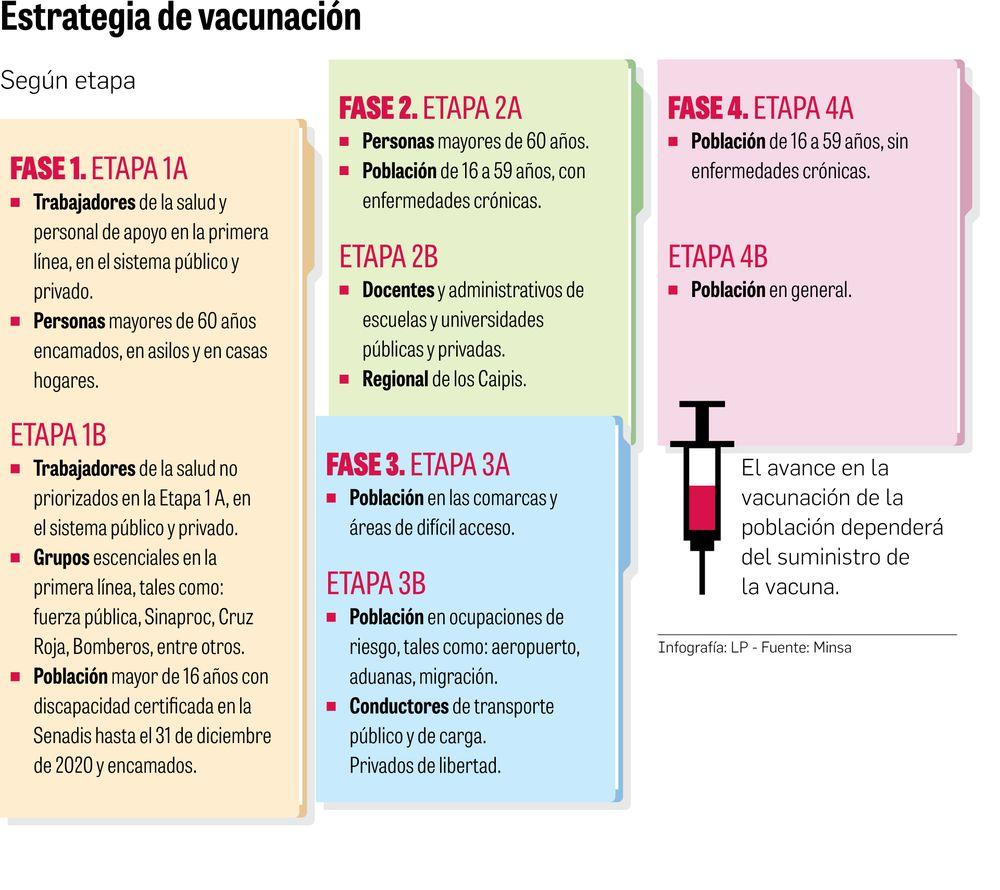 Solo se han vacunado a 152 mil 70 pacientes crónicos