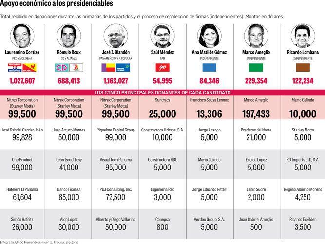 Los grandes donantes de los candidatos presidenciales