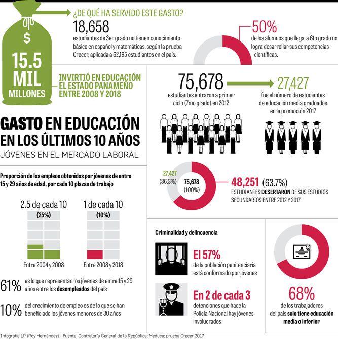 Educación y empleo, los retos del país
