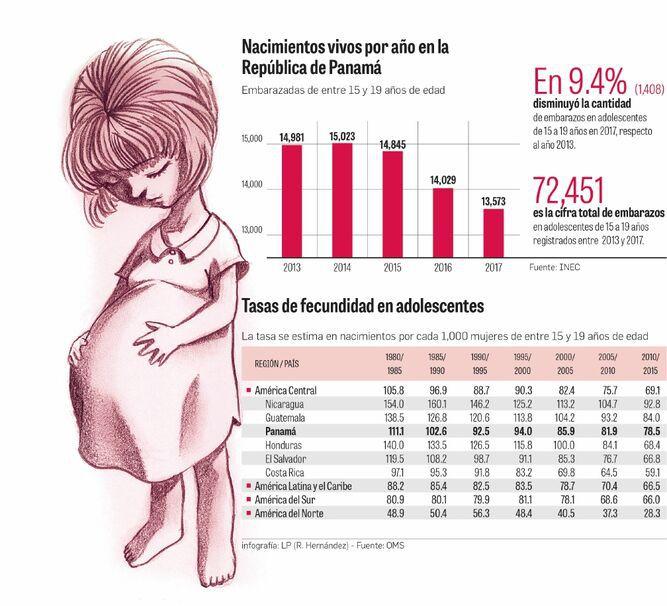 Panamá, con alta tasa de fecundidad entre adolescentes de 15 a 19 años