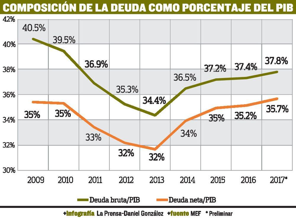 Relación entre deuda pública y PIB crece hasta 37.8%