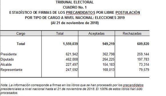 Gómez, Flores y Lombana encabezan lista de precandidatos presidenciales independientes