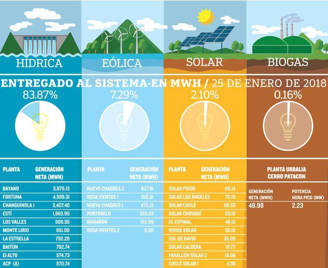 Energías verdes mueven al país