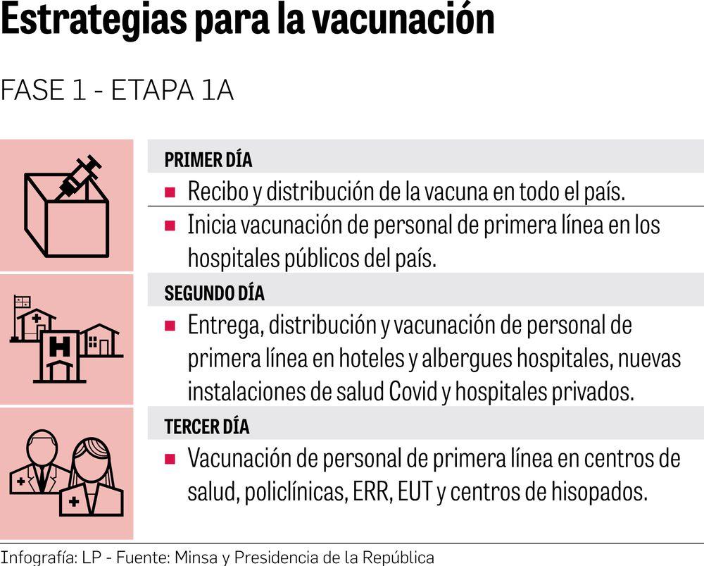 Primeras 12,840 dosis de la vacuna están en el país