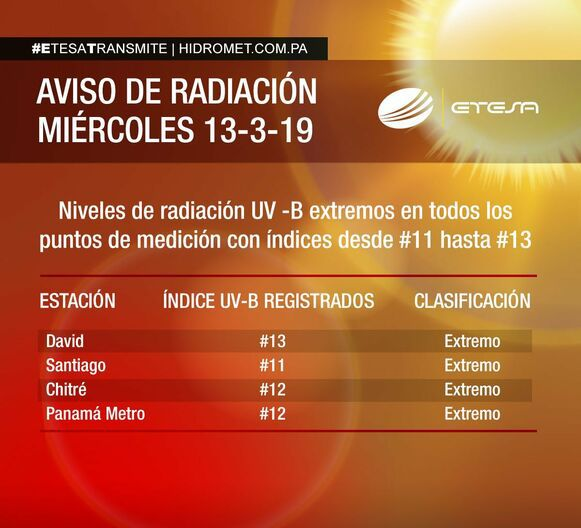 Se advierte sobre índice máximo de radiación UV de 9:00 a.m. a 5:00 p.m.