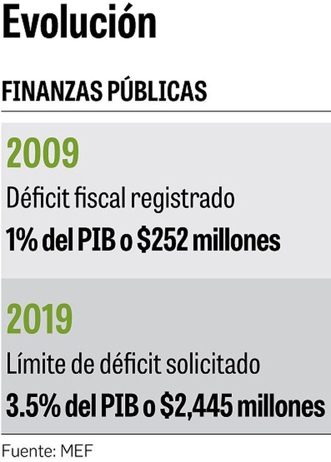 11 años de la Ley de Responsabilidad Social Fiscal; 11 años de déficits