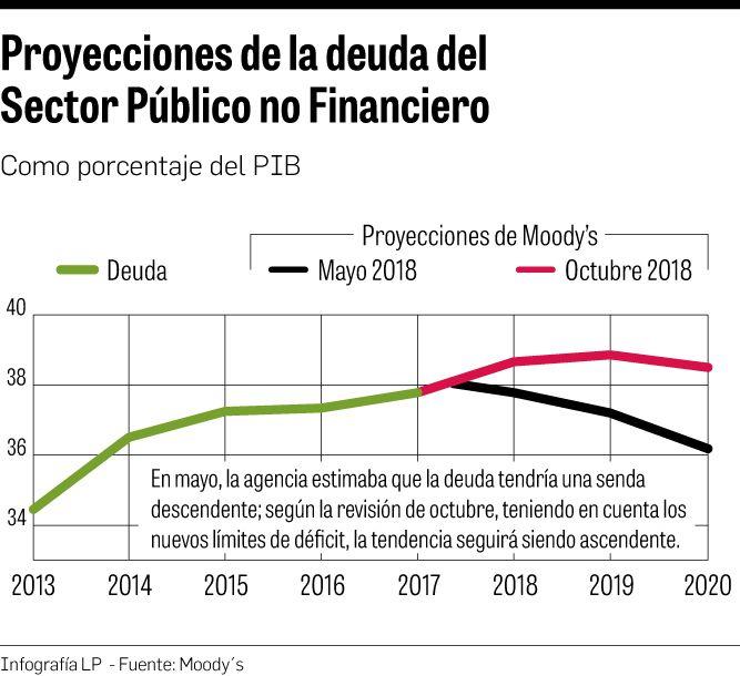 Nivel de deuda crecerá tras reforma a ley fiscal